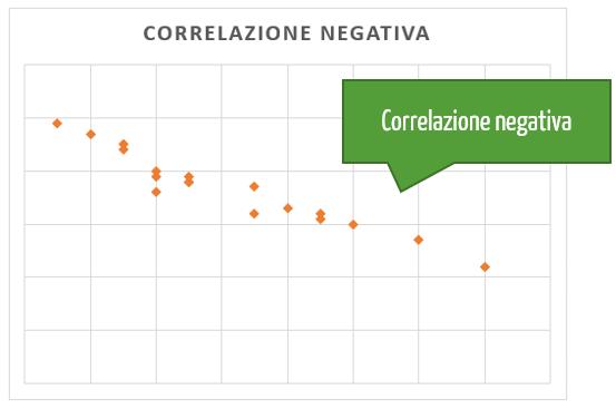 Grafico xy: correlazione negativa