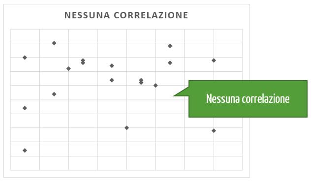 Grafico x y Excel: nessuna correlazione