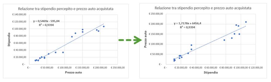 Come cambiare gli assi X e Y in un grafico a dispersione