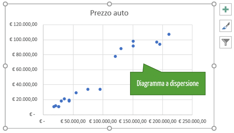 grafici a dispersione | diagramma di correlazione | Come creare un grafico a dispersione Excel