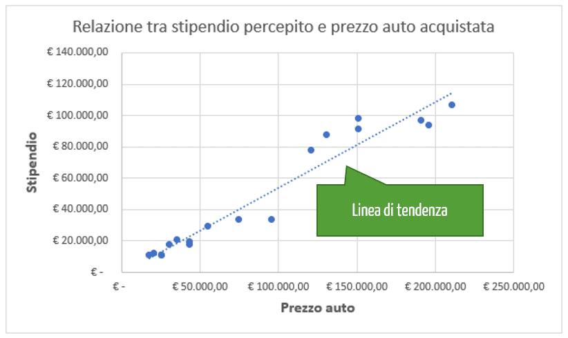 Grafico x e y | Come creare un grafico a dispersione Excel