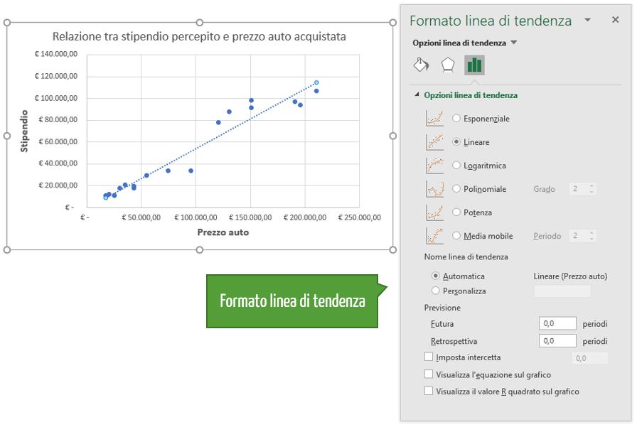 Formato linea di tendenza grafico a dispersione Excel
