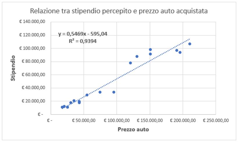 grafico a dispersione Excel