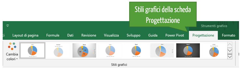 Grafici a torta Excel | Diagrammi a torta | Creare grafico a torta