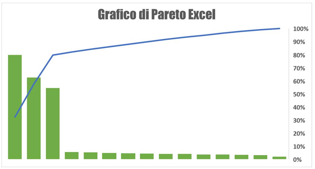 diagramma di Pareto Excel | grafico di Pareto | legge di Pareto