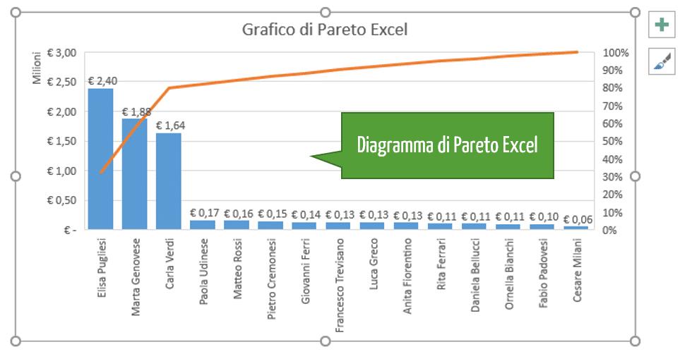 diagramma di Pareto Excel