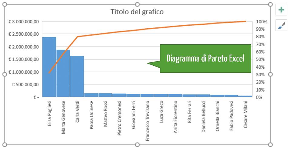regola di Pareto | diagramma di Pareto