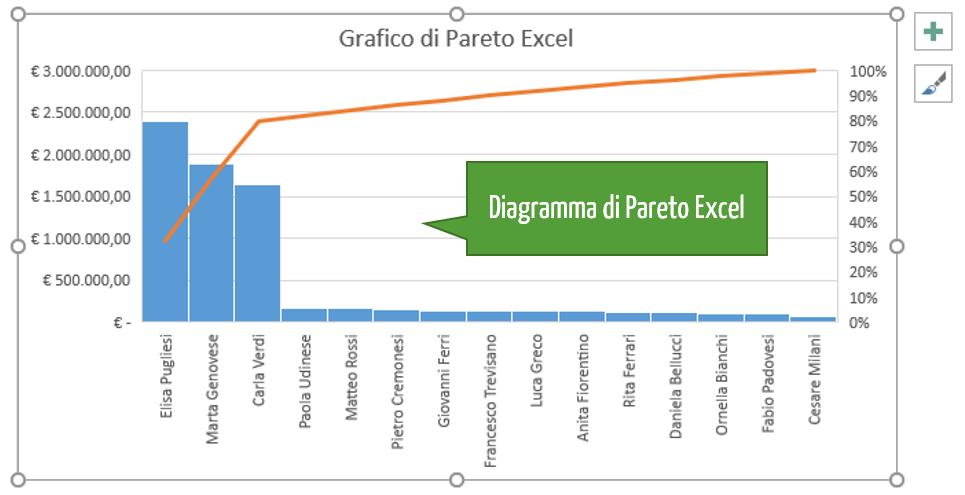Personalizzare il grafico Pareto Excel