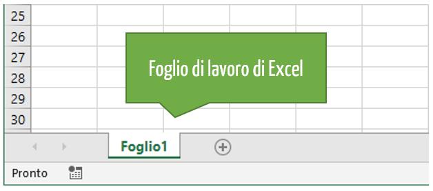 Excel come funziona | Fogli di lavoro di Excel | Primi passi Excel