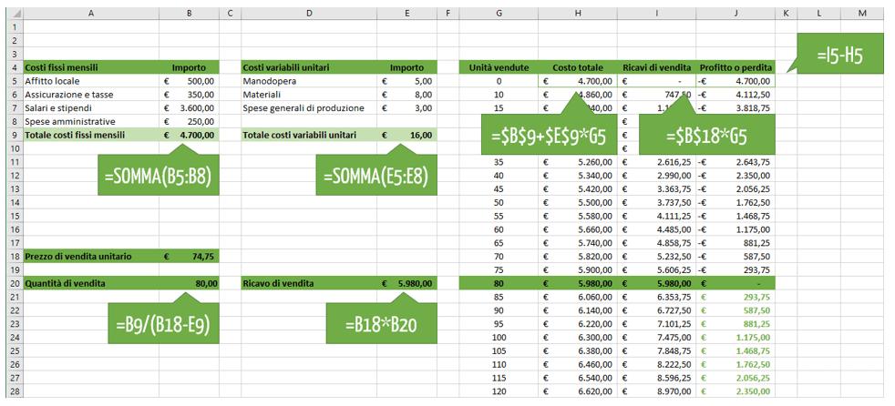 Calcolo punto equilibrio Excel: formule e i grafici