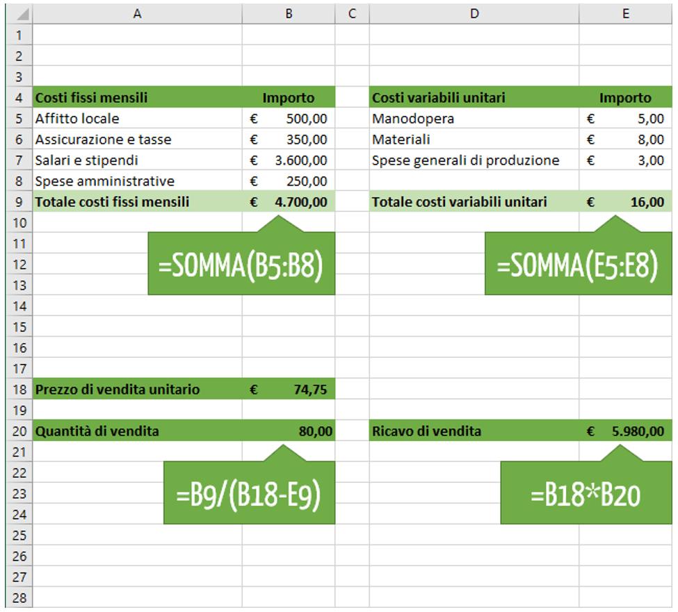Calcolo punto equilibrio Excel: le formule