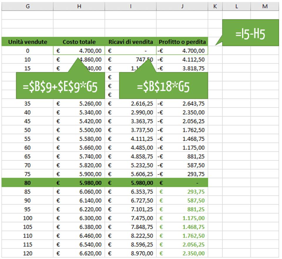 Calcolo punto pareggio Excel: formule