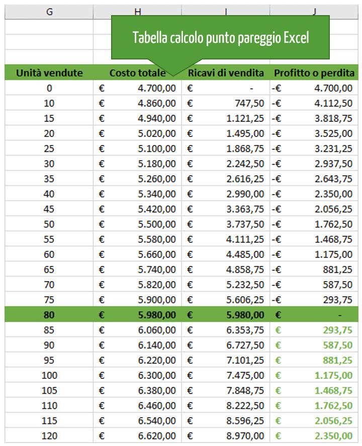 Tabella calcolo punto equilibrio Excel