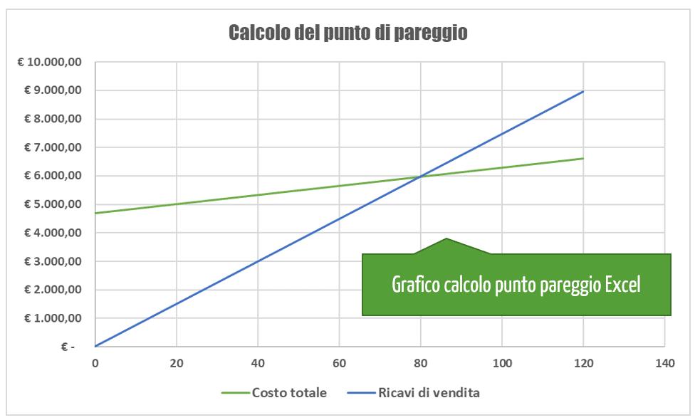 Grafico calcolo punto di equilibrio | Calcolo del punto di pareggio