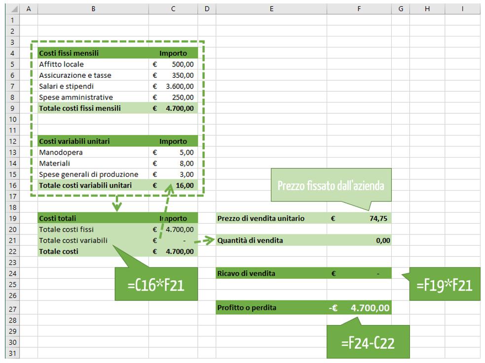 Calcolo punto equilibrio Excel: lo strumento ricerca obiettivo Excel