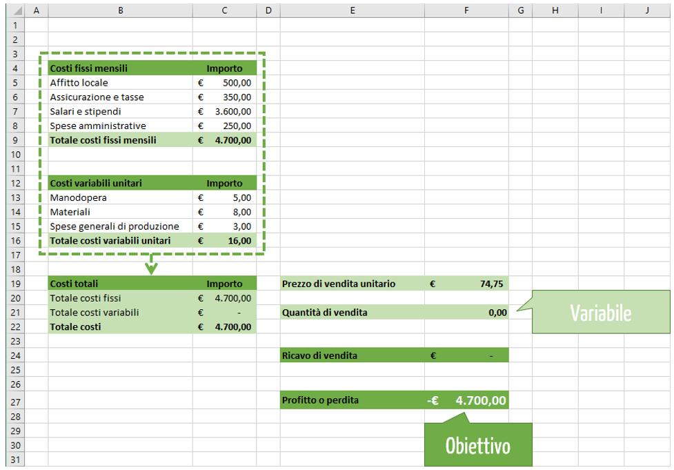Calcolo punto pareggio Excel: lo strumento ricerca obiettivo Excel