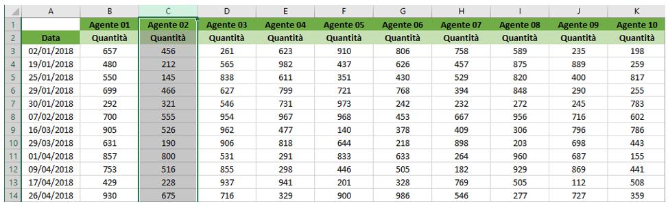 Bloccare colonne Excel