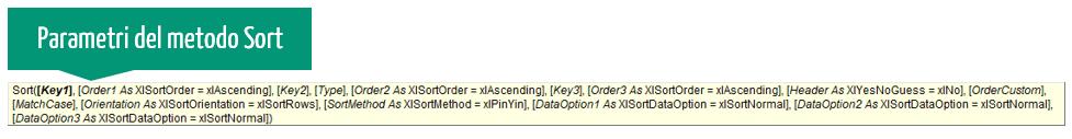 parametri del metodo sort VBA | Ordinare i dati in ordine alfabetico excel