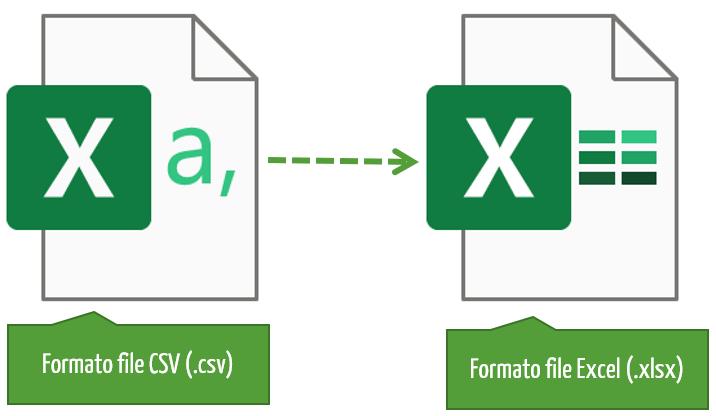 aprire file csv | estensione csv