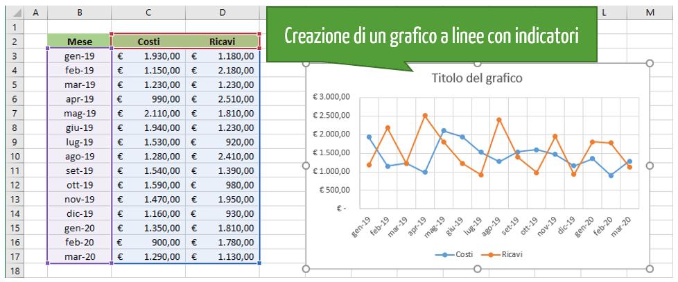 Grafici in Excel: grafico a linee con indicatori