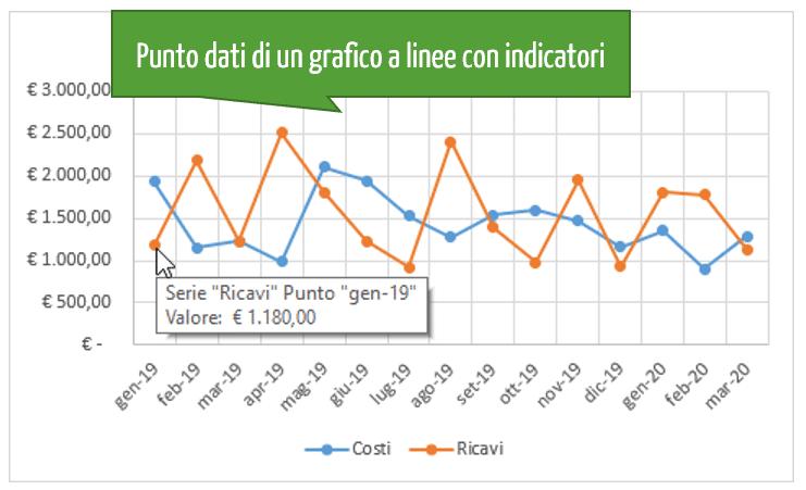 Punto dati di un grafico a linee con indicatori