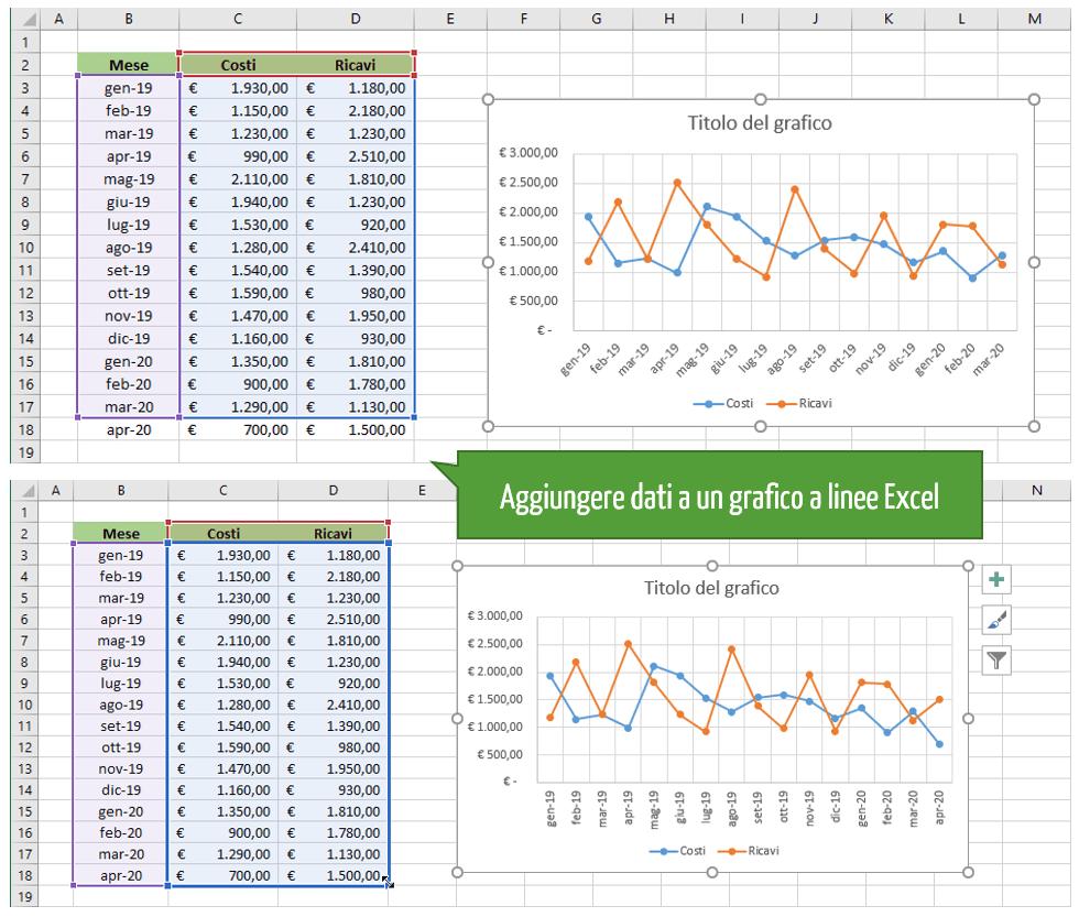 aggiungere dati a un grafico a linee Excel