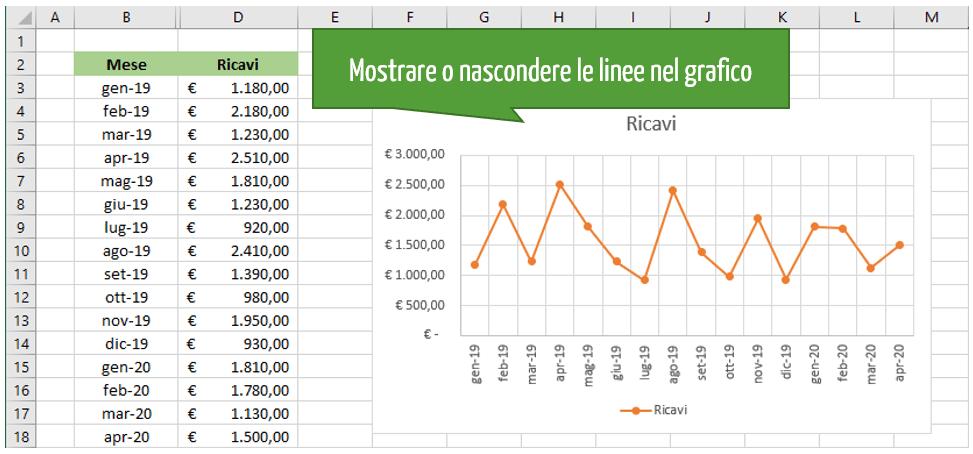 Mostrare o nascondere le linee nel grafico