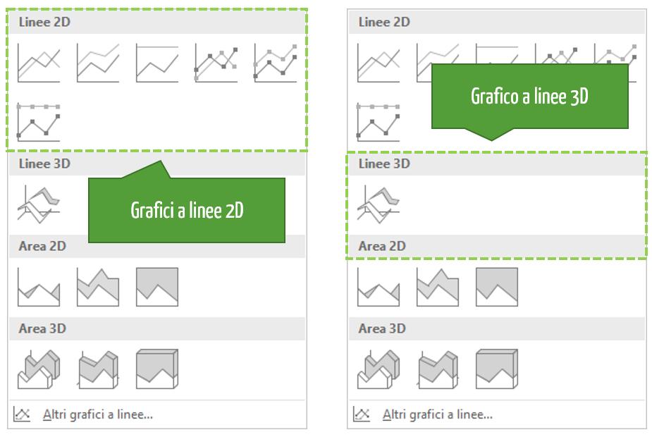 creare grafico Excel | Grafico linee Excel