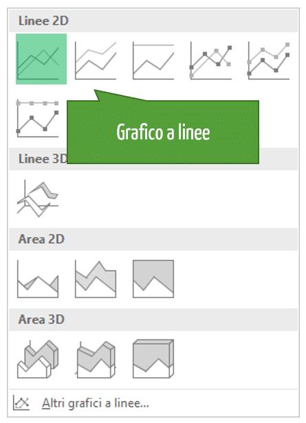 come creare grafici con Excel | Grafico a linee