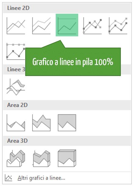Linee in pila 100% | Come creare grafico Excel