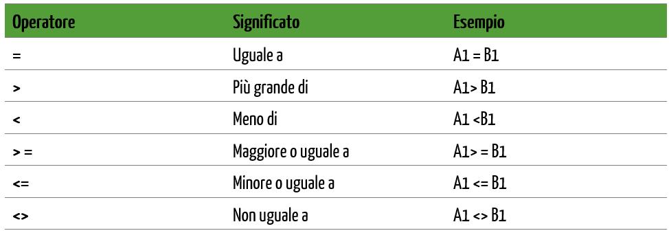 Criteri di filtro avanzato per numeri e date