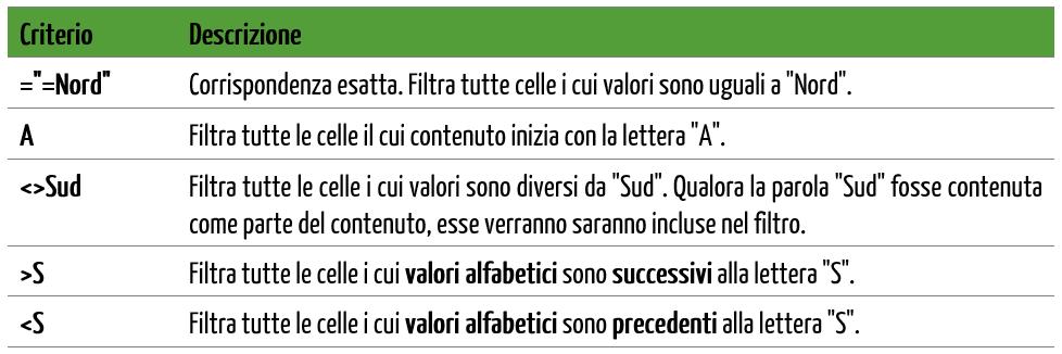 Criteri di filtro avanzato per testo