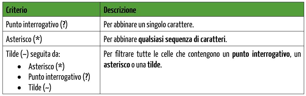 Criteri di filtro avanzato per testo: i caratteri joll