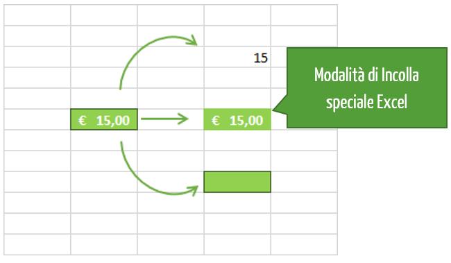 Cos'è Incolla speciale Excel