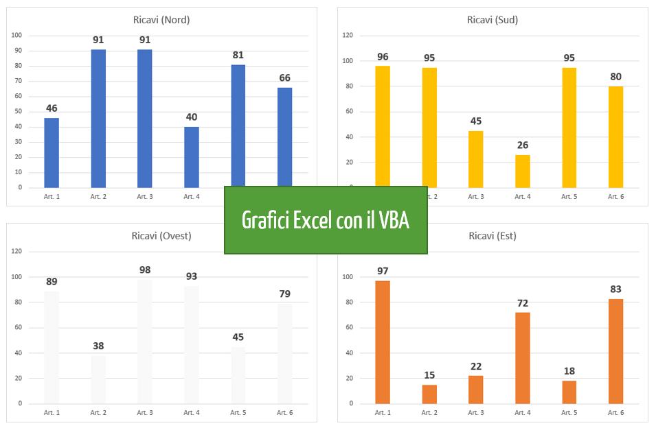 grafici excel | grafico in excel con le macro