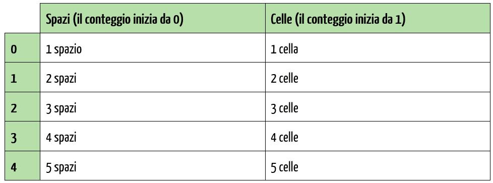 Excel testo in colonne: come funziona la macro
