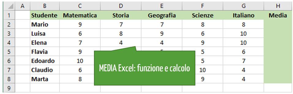 Media Excel | come si calcola la media