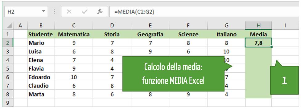 Media In Excel | come fare la media dei voti