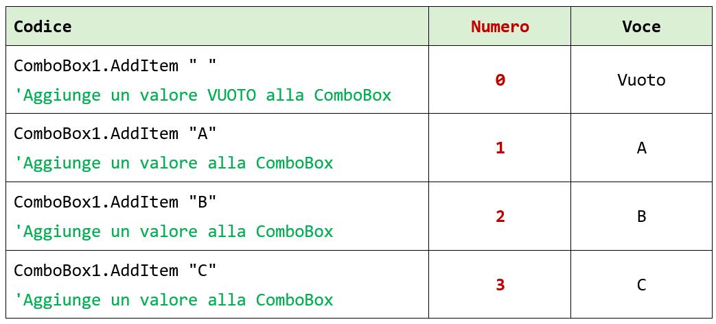 Aggiungere valori a una ComboBox Excel