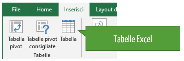come si usa Excel | tabelle Excel | Come funziona Excel
