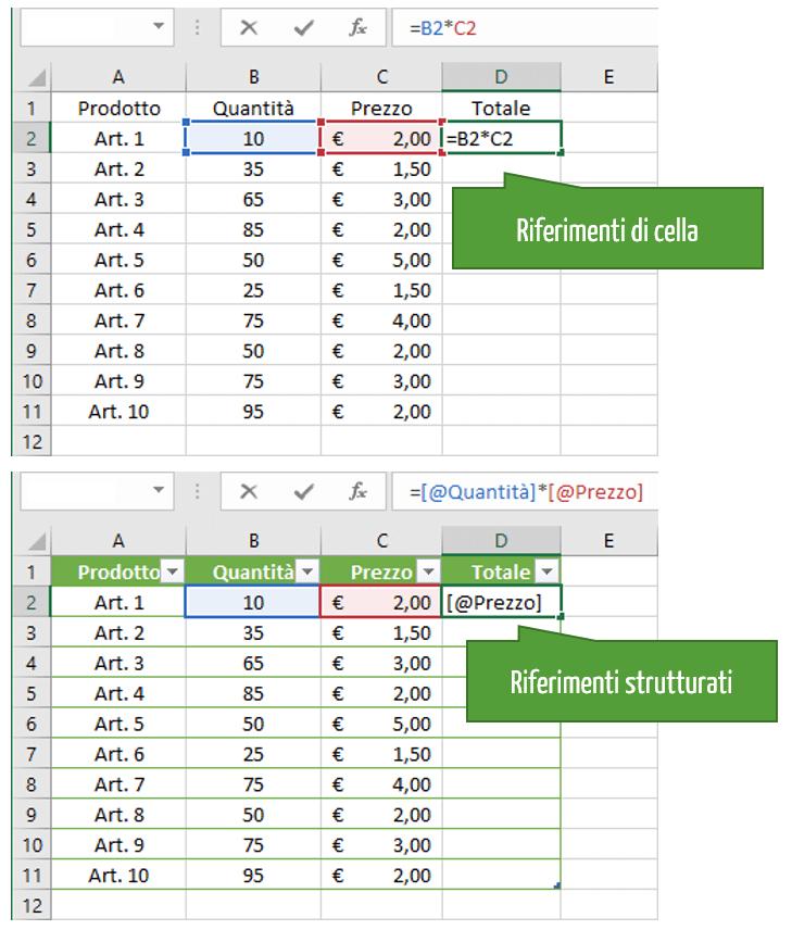 Imparare Excel | Come funziona ExcelExcel