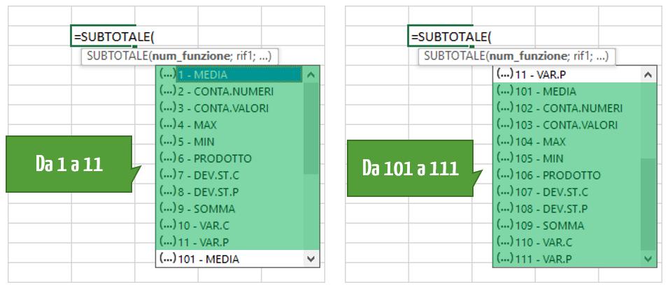 Argomenti e sintassi della funzione Excel SUBTOTALE