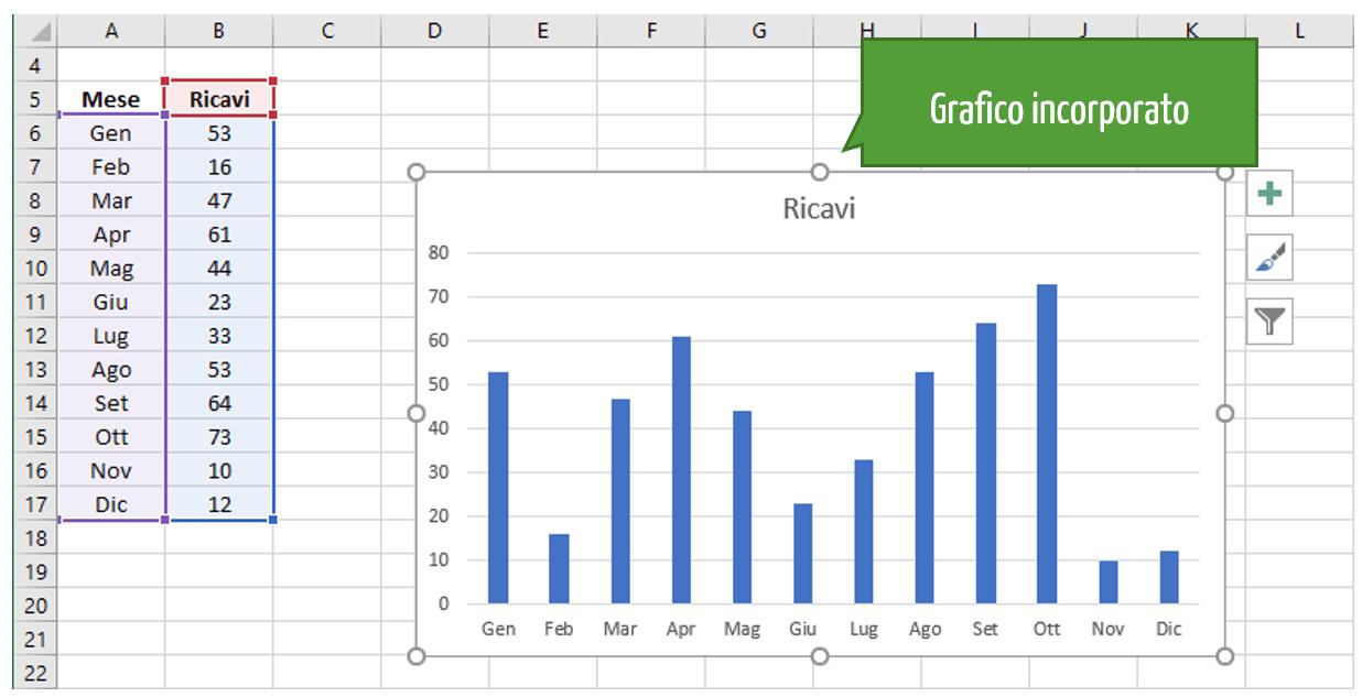 grafici Excel | Tipi di grafici | Grafico incorporato