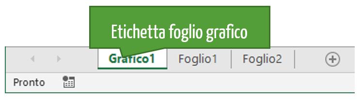 Grafici in Excel | etichetta foglio grafico