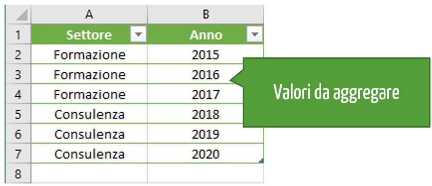 Valori da raggruppare in Excel