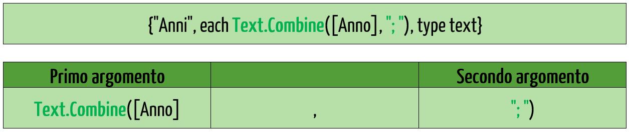 Il codice M di Power Query Excel
