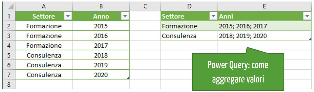 Raggruppare valori in Excel con Power Query
