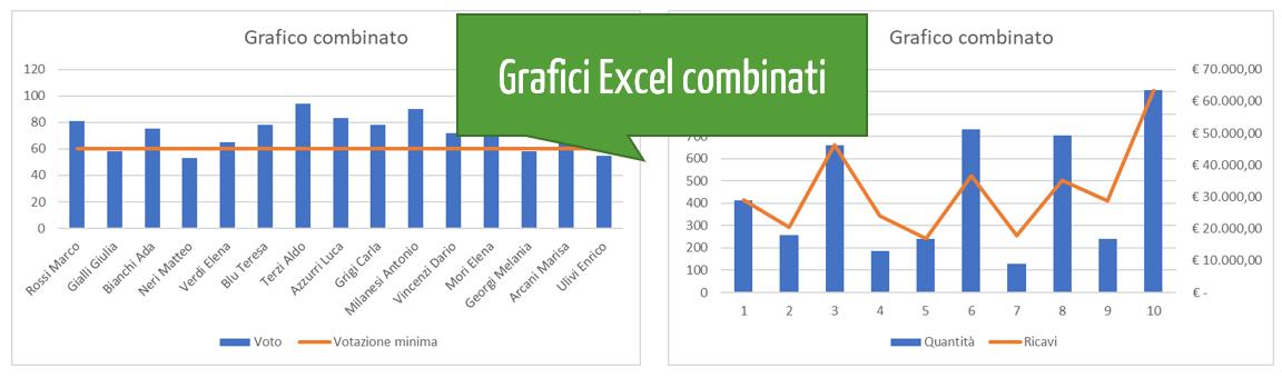 Grafici Excel: creare grafici combinati