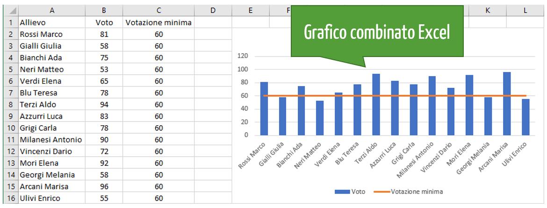 Excel grafici | Fare grafici con Excel
