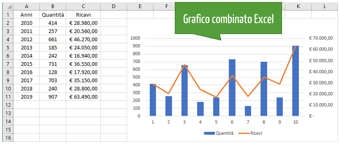 grafici in Excel | come fare grafico Excel